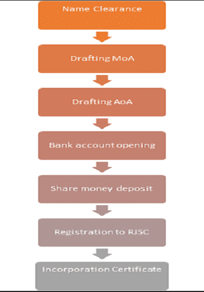 Steps to form a private limited company in Bangladesh
